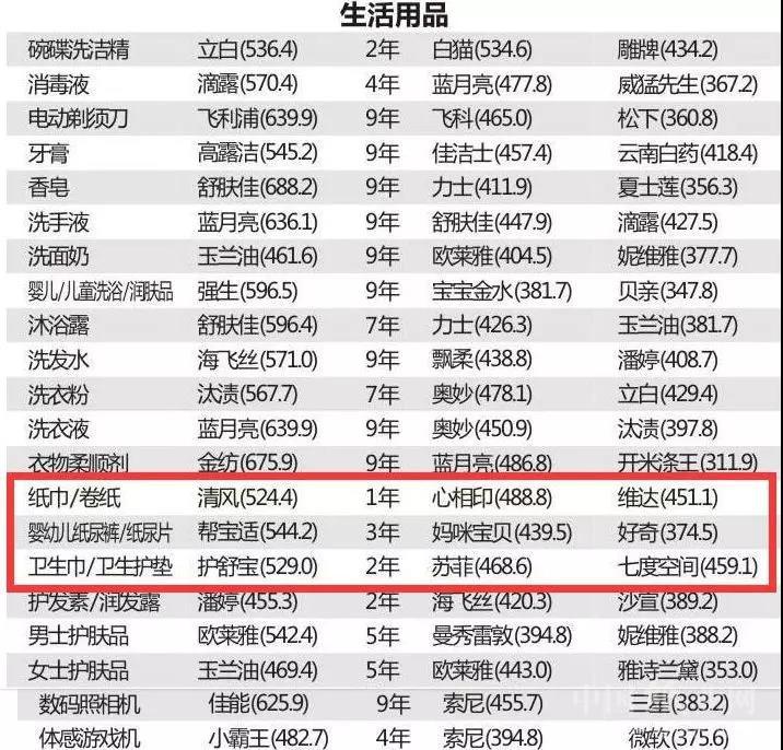 """2019中国""""品牌力""""排名出炉 清风、心相印、维达等品牌上榜"""